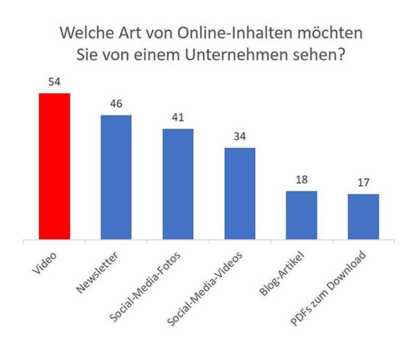 Umfrage Video Content